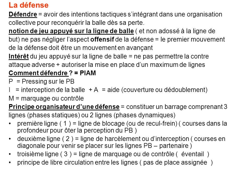 La défense Défendre = avoir des intentions tactiques sintégrant dans une organisation collective pour reconquérir la balle dès sa perte. notion de jeu