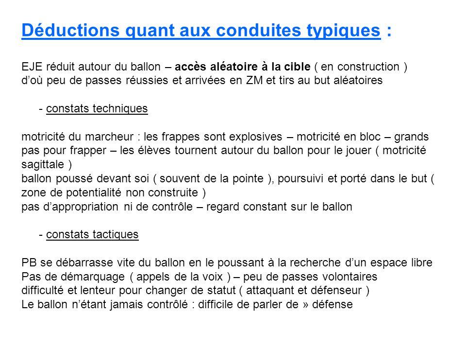 Déductions quant aux conduites typiques : EJE réduit autour du ballon – accès aléatoire à la cible ( en construction ) doù peu de passes réussies et a