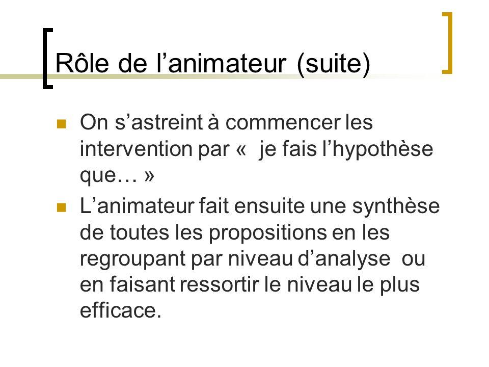 Rôle de lanimateur (suite) On sastreint à commencer les intervention par « je fais lhypothèse que… » Lanimateur fait ensuite une synthèse de toutes le