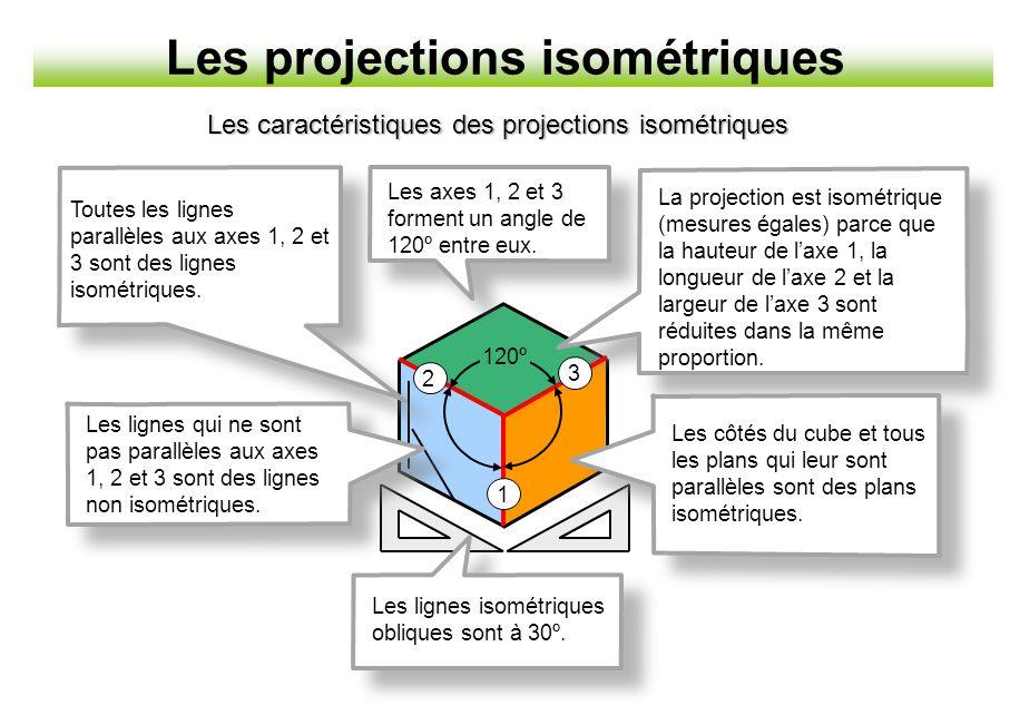 Les projections isométriques Toutes les lignes parallèles aux axes 1, 2 et 3 sont des lignes isométriques. 2 3 1 120º Les lignes isométriques obliques
