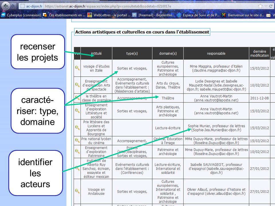 5 recenser les projets caracté- riser: type, domaine identifier les acteurs