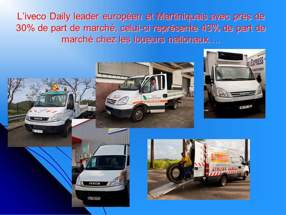 Liveco Daily leader européen et Martiniquais avec près de 30% de part de marché, celui-ci représente 43% de part de marché chez les loueurs nationaux…