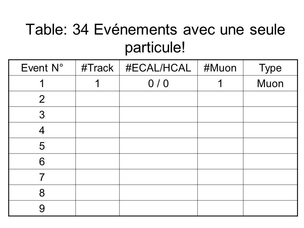 Table: 34 Evénements avec une seule particule.