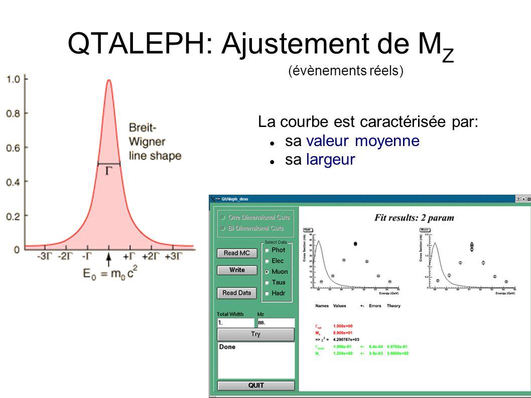QTALEPH: Ajustement de M Z (évènements réels) La courbe est caractérisée par: sa valeur moyenne sa largeur