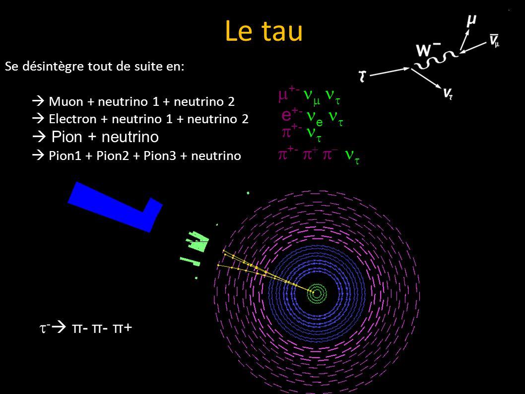 Se désintègre tout de suite en: Muon + neutrino 1 + neutrino 2 Electron + neutrino 1 + neutrino 2 Pion + neutrino Pion1 + Pion2 + Pion3 + neutrino Le tau - π- π- π+ e +- e +-