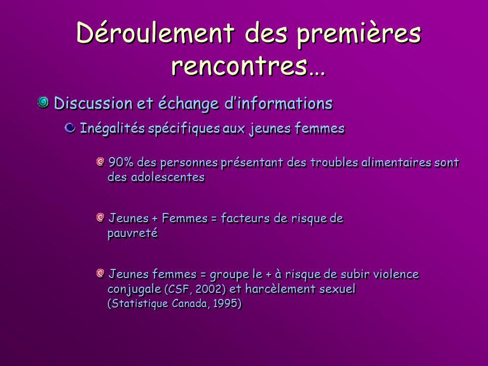 Jeunes + Femmes = facteurs de risque de pauvreté Jeunes + Femmes = facteurs de risque de pauvreté Jeunes femmes = groupe le + à risque de subir violen