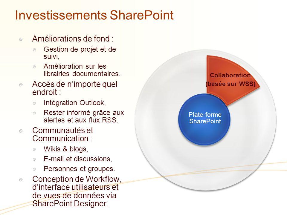 Collaboration (basée sur WSS) Améliorations de fond : Gestion de projet et de suivi, Amélioration sur les librairies documentaires.