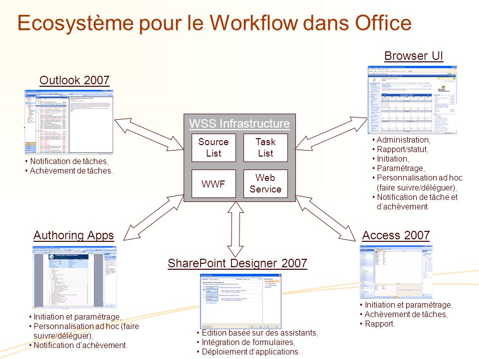 Ecosystème pour le Workflow dans Office WSS Infrastructure WWF Web Service Outlook 2007 Browser UI Administration, Rapport/statut, Initiation, Paramétrage, Personnalisation ad hoc (faire suivre/déléguer), Notification de tâche et dachèvement.