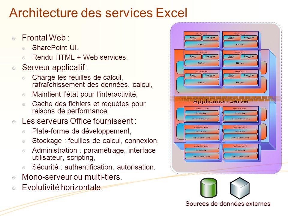 Architecture des services Excel Frontal Web : SharePoint UI, Rendu HTML + Web services.