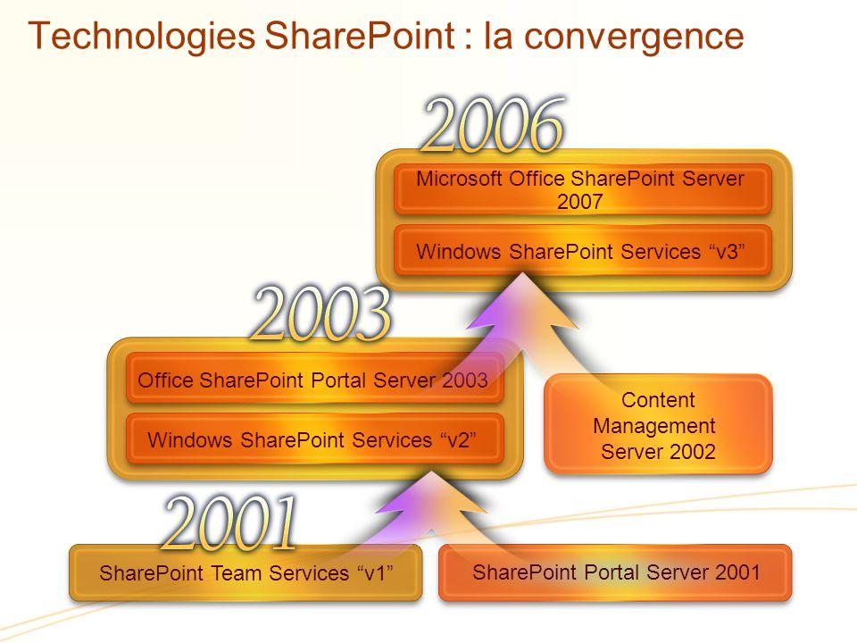Microsoft Office SharePoint Server 2007 Windows SharePoint Services v3 Technologies SharePoint : la convergence SharePoint Portal Server 2001 SharePoint Team Services v1 Content Management Server 2002 Office SharePoint Portal Server 2003 Windows SharePoint Services v2