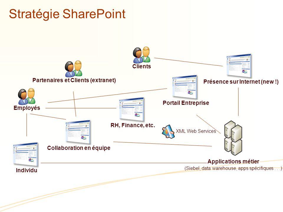 Stratégie SharePoint RH, Finance, etc.