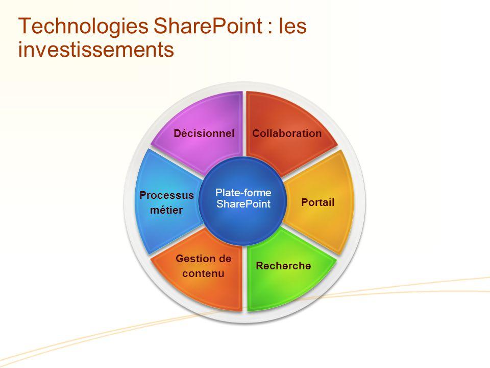 Technologies SharePoint : les investissements Plate-forme SharePoint Gestion de contenu Recherche Processus métier Portail DécisionnelCollaboration