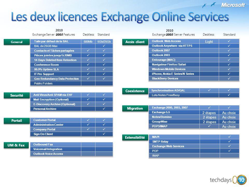 General Securité UM & Fax Migration Coexistence Extensibilité Accès client Portail Exchange Server 2007 FeaturesDesklessStandardExchange 2007 Server F