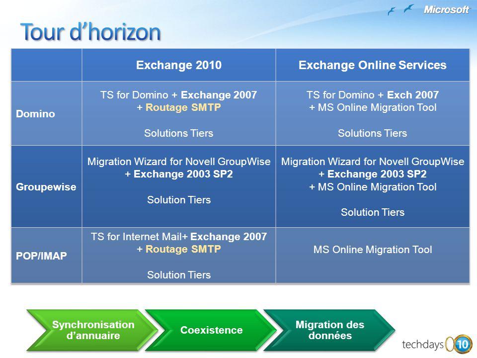 Synchronisation dannuaire Coexistence Migration des données
