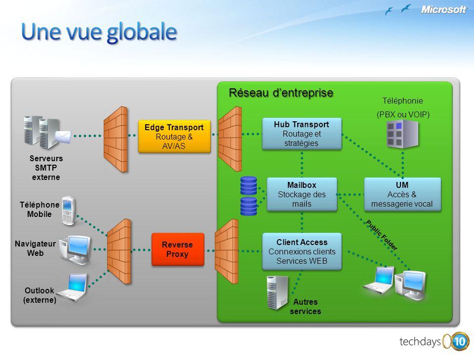 Réseau dentreprise Serveurs SMTP externe Téléphonie (PBX ou VOIP) Navigateur Web Outlook (externe) Téléphone Mobile Autres services Public Folder Edge