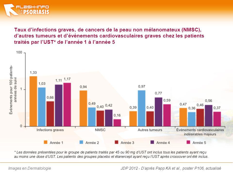 Images en Dermatologie Taux dinfections graves, de cancers de la peau non mélanomateux (NMSC), dautres tumeurs et dévénements cardiovasculaires graves