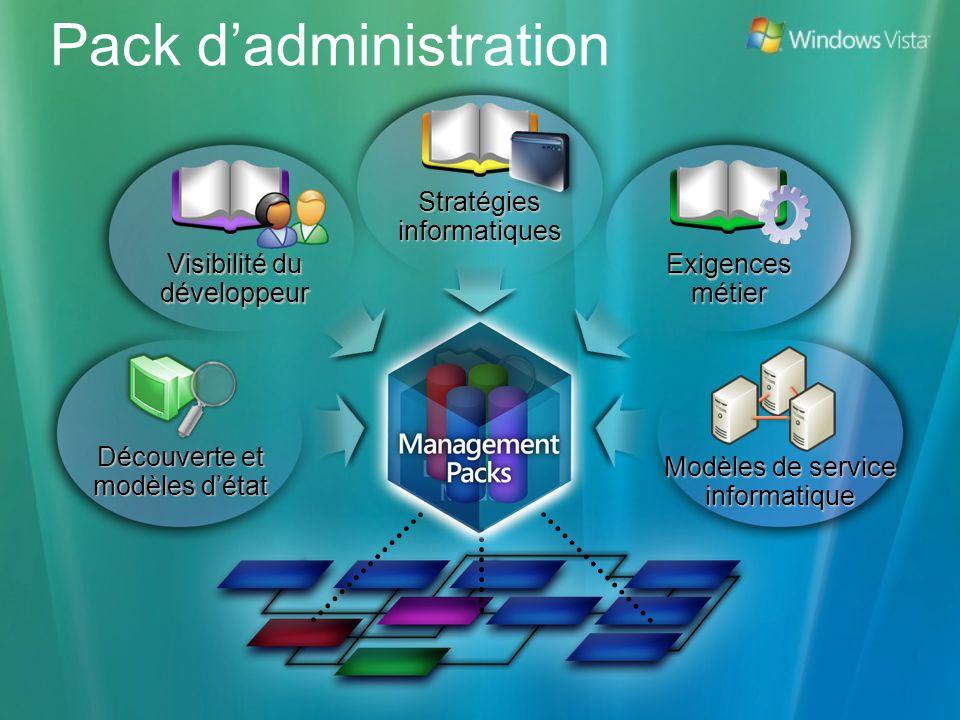 Pack dadministration Découverte et modèles détat Stratégies informatiques Exigences métier Visibilité du développeur Modèles de service informatique