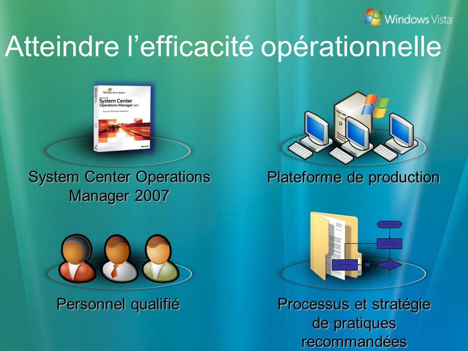 System Center Operations Manager 2007 Processus et stratégie de pratiques recommandées Plateforme de production Personnel qualifié Atteindre lefficaci