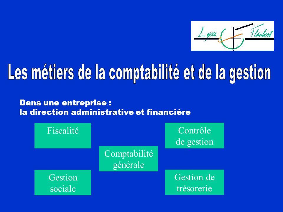 Dans une entreprise : la direction administrative et financière Comptabilité générale Contrôle de gestion Fiscalité Gestion de trésorerie Gestion soci