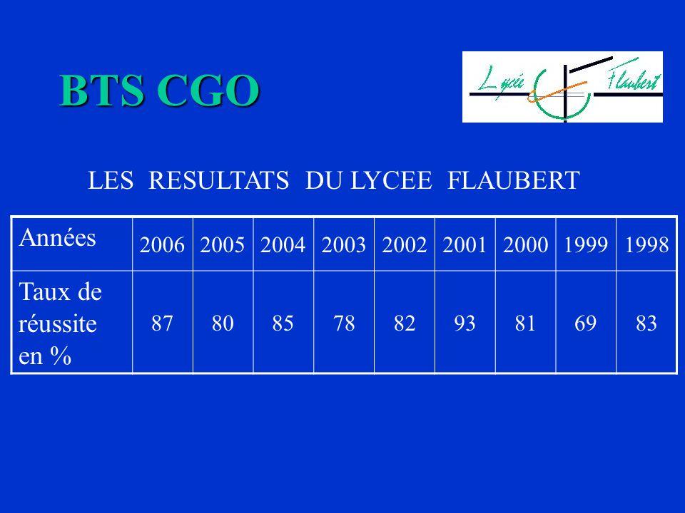 BTS CGO LES RESULTATS DU LYCEE FLAUBERT Années 200620052004200320022001200019991998 Taux de réussite en % 878085788293816983