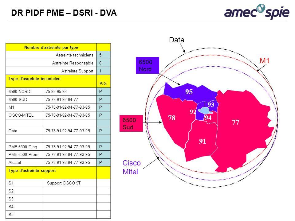 75 DR PIDF PME – DSRI - DVA Nombre d'astreinte par type Astreinte techniciens5 Astreinte Responsable0 Astreinte Support1 Type d'astreinte technicien P