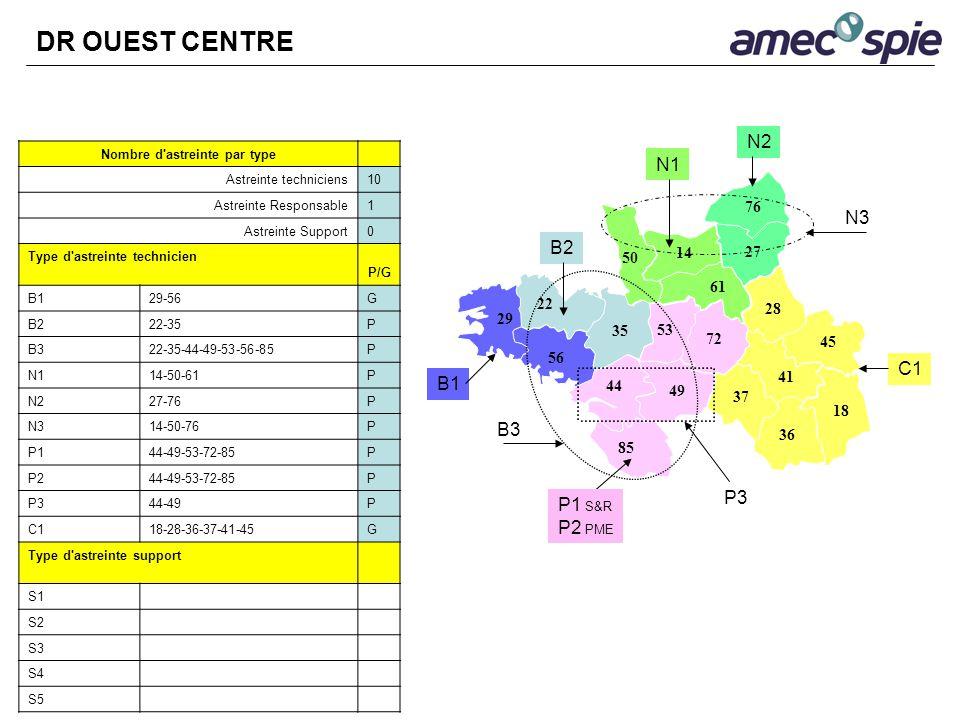 Nombre d'astreinte par type Astreinte techniciens10 Astreinte Responsable1 Astreinte Support0 Type d'astreinte technicien P/G B129-56G B222-35P B322-3