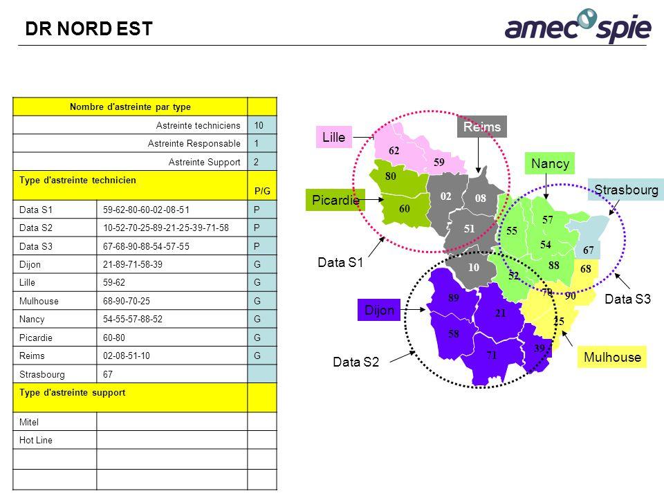 Nombre d'astreinte par type Astreinte techniciens10 Astreinte Responsable1 Astreinte Support2 Type d'astreinte technicien P/G Data S159-62-80-60-02-08