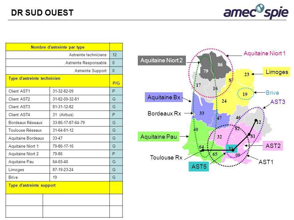 Nombre d'astreinte par type Astreinte techniciens12 Astreinte Responsable0 Astreinte Support0 Type d'astreinte technicien P/G Client AST131-32-82-09P