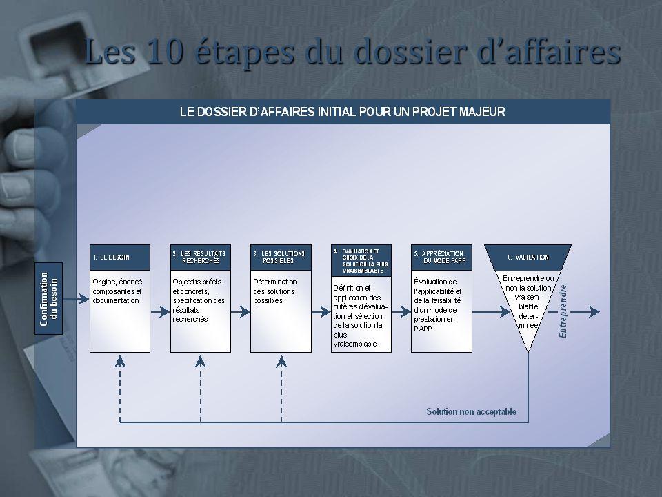 Les 10 étapes du dossier daffaires