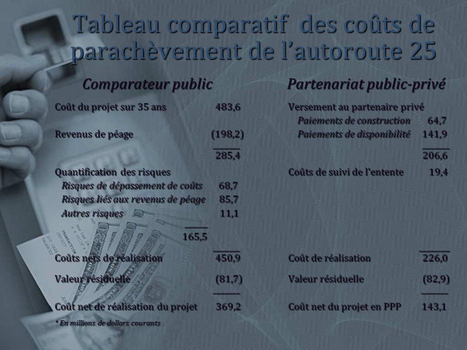 Tableau comparatif des coûts de parachèvement de lautoroute 25 Comparateur public Partenariat public-privé Comparateur public Partenariat public-privé Coût du projet sur 35 ans 483,6 Versement au partenaire privé Paiements de construction 64,7 Paiements de construction 64,7 Revenus de péage (198,2) Paiements de disponibilité 141,9 _______ _______ _______ _______ 285,4 206,6 285,4 206,6 Quantification des risques Coûts de suivi de lentente 19,4 Risques de dépassement de coûts 68,7 Risques de dépassement de coûts 68,7 Risques liés aux revenus de péage 85,7 Risques liés aux revenus de péage 85,7 Autres risques 11,1 Autres risques 11,1 ______ ______ 165,5 165,5 _______ ________ _______ ________ Coûts nets de réalisation 450,9 Coût de réalisation 226,0 Valeur résiduelle (81,7)Valeur résiduelle (82,9) _______ _______ _______ _______ Coût net de réalisation du projet 369,2 Coût net du projet en PPP 143,1 * En millions de dollars courants