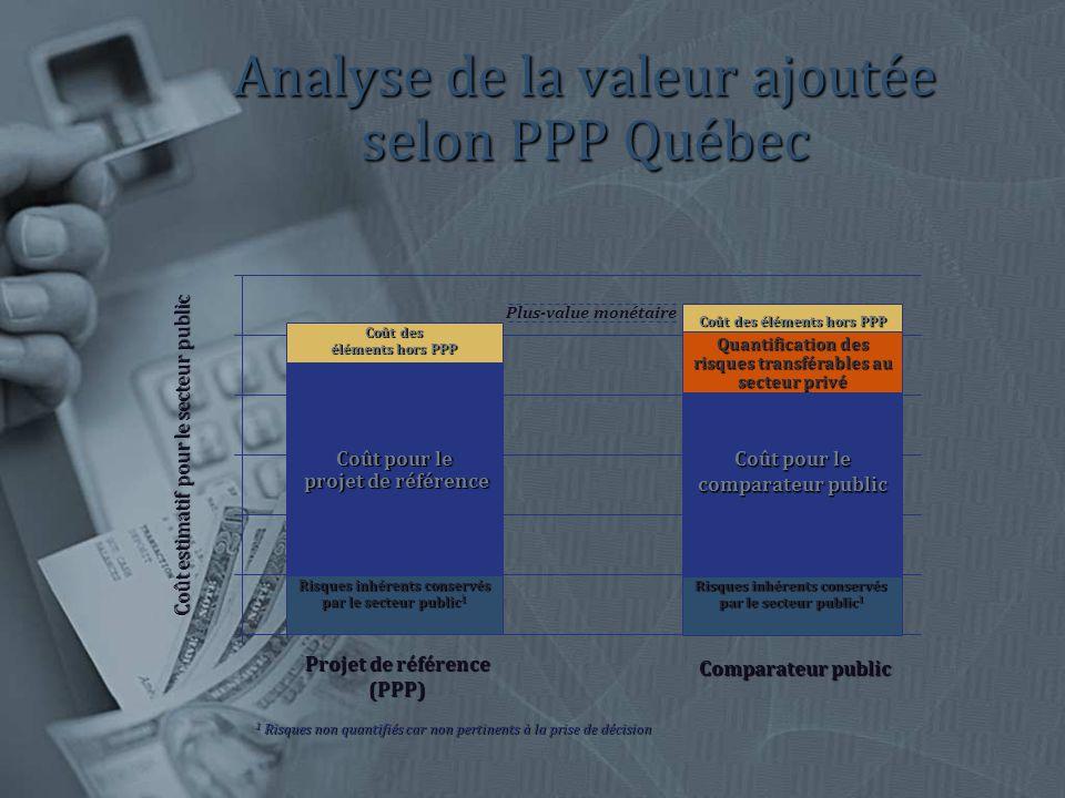 Analyse de la valeur ajoutée selon PPP Québec Comparateur public Coût pour le comparateur public Coût des éléments hors PPP Risques inhérents conservés par le secteur public 1 Quantification des risques transférables au secteur privé Projet de référence (PPP) Risques inhérents conservés par le secteur public 1 Coût pour le projet de référence Coût des éléments hors PPP Coût estimatif pour le secteur public 1 Risques non quantifiés car non pertinents à la prise de décision Plus-value monétaire