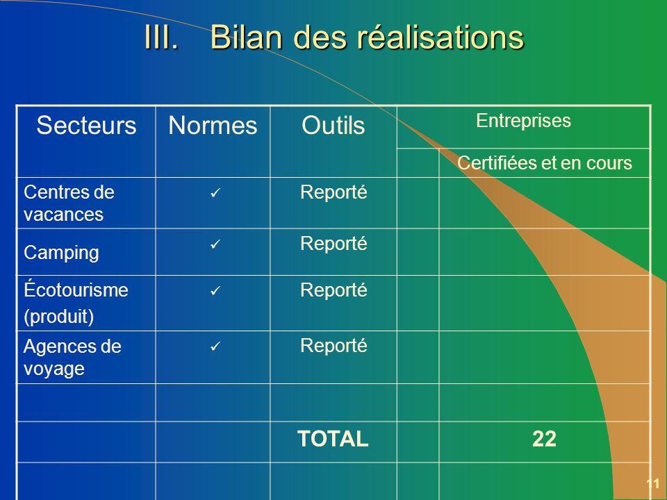 10 III.Bilan des réalisations SecteursNormesOutils Entreprises Certifiées et en cours Attraits (10) 5 Événements (10) 1 Autobus (14) 2 Croisières ( 9) 5 Nature-Aventure (15) 3 Pourvoiries (12) 1 Hôtellerie (14) 5