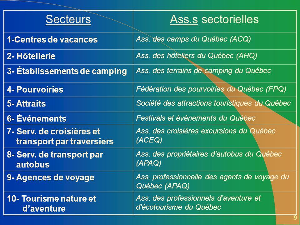 9 SecteursAss.s sectorielles 1-Centres de vacances Ass.