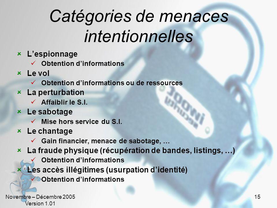 Novembre – Décembre 2005 Version 1.01 14 La menace - Définitions « Violation potentielle de la sécurité » - ISO-7498-2 Menace accidentelle Menace dun