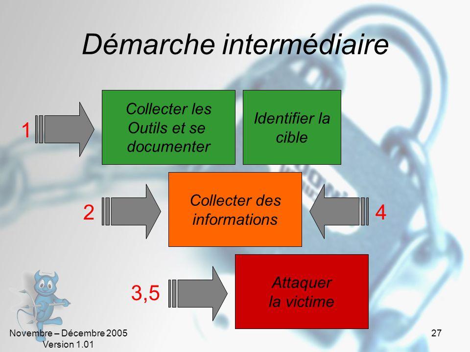 Novembre – Décembre 2005 Version 1.01 26 Démarche basique (Cracker) Collecter les Outils (logiciels) Attaquer la victime Se vanter 1 2 3