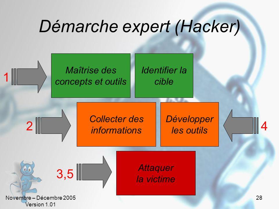 Novembre – Décembre 2005 Version 1.01 27 Démarche intermédiaire Collecter les Outils et se documenter Collecter des informations Attaquer la victime 1