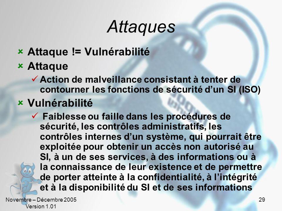 Novembre – Décembre 2005 Version 1.01 28 Démarche expert (Hacker) Maîtrise des concepts et outils Collecter des informations Attaquer la victime 1 2 3