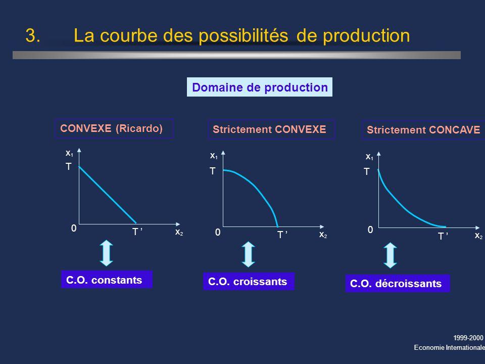 1999-2000 Economie Internationale 3. La courbe des possibilités de production Domaine de production T T T 0 T 0 x1x1 x2x2 T T 0 x1x1 x2x2 CONVEXE (Ric