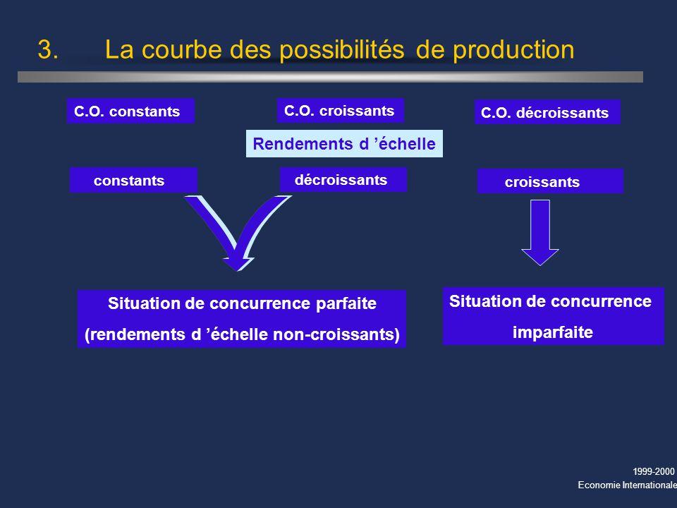 1999-2000 Economie Internationale 3. La courbe des possibilités de production C.O. constants C.O. croissants C.O. décroissants Rendements d échelle Si