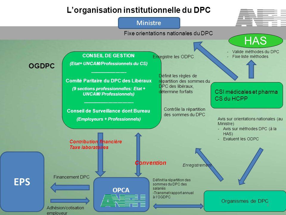 Lorganisation institutionnelle du DPC CONSEIL DE GESTION (Etat+ UNCAM/Professionnels du CS) ----------------------- Comité Paritaire du DPC des Libéraux (9 sections professionnelles: Etat + UNCAM/ Professionnels) -------------------------------- Conseil de Surveillance dont Bureau (Employeurs + Professionnels) Organismes de DPC CSI médicales et pharma CS du HCPP HAS 4 Ministre OPCA OGDPC Convention Fixe orientations nationales du DPC -Valide méthodes du DPC -Fixe liste méthodes Avis sur orientations nationales (au Ministre) -Avis sur méthodes DPC (à la HAS) -Evaluent les ODPC Enregistrement Enregistre les ODPC Définit les règles de répartition des sommes du DPC des libéraux, détermine forfaits Contrôle la répartition des sommes du DPC EPS Contribution financière Taxe laboratoires Adhésion/cotisation employeur Financement DPC Définit la répartition des sommes du DPC des salariés -Transmet rapport annuel à lOGDPC