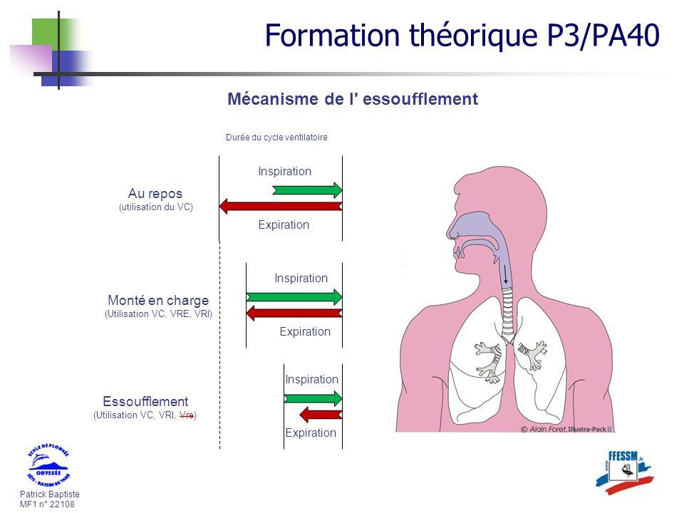 Patrick Baptiste MF1 n° 22108 Inspiration Expiration Au repos (utilisation du VC) Inspiration Expiration Monté en charge (Utilisation VC, VRE, VRI) In