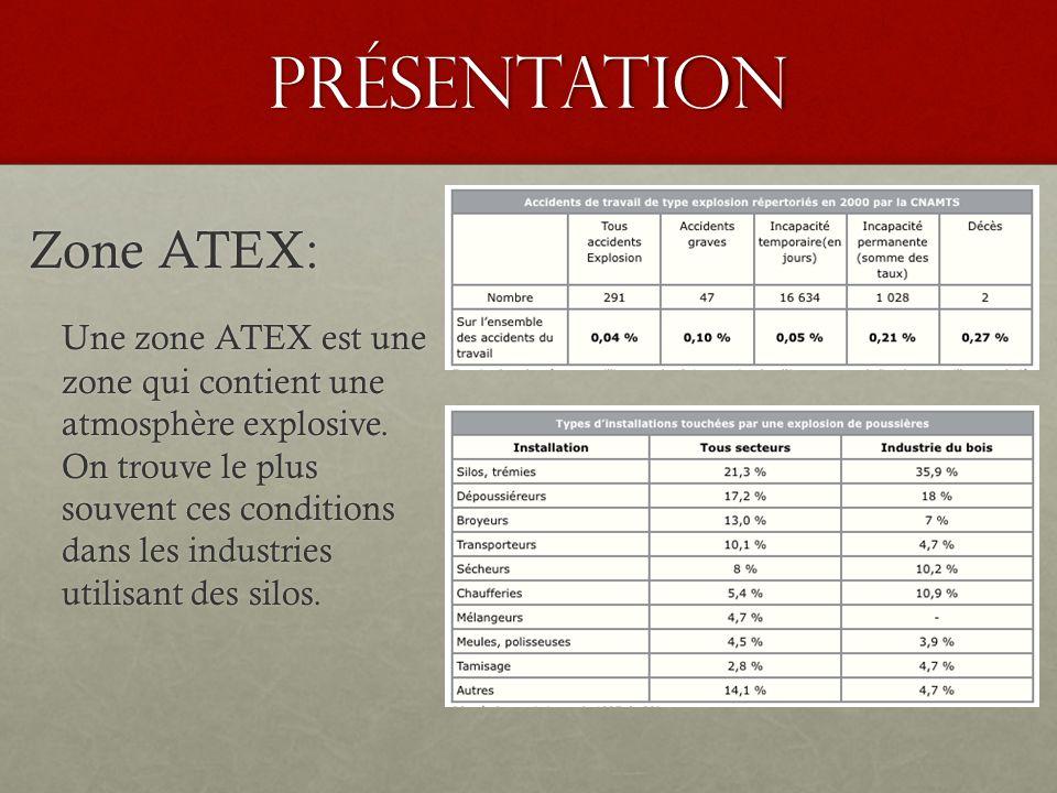 Présentation Zone ATEX: Une zone ATEX est une zone qui contient une atmosphère explosive.