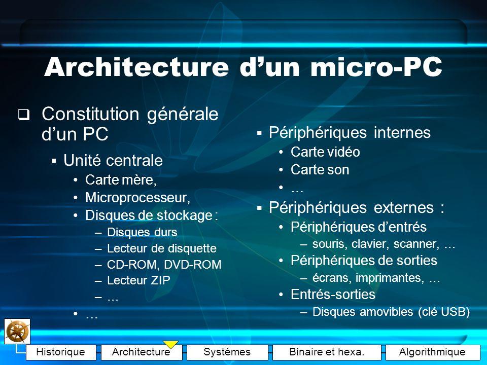 HistoriqueArchitectureSystèmesBinaire et hexa.Algorithmique Architecture dun micro-PC Plusieurs types de PC (Personal Computer) PC de bureau PC portable Pocket PC