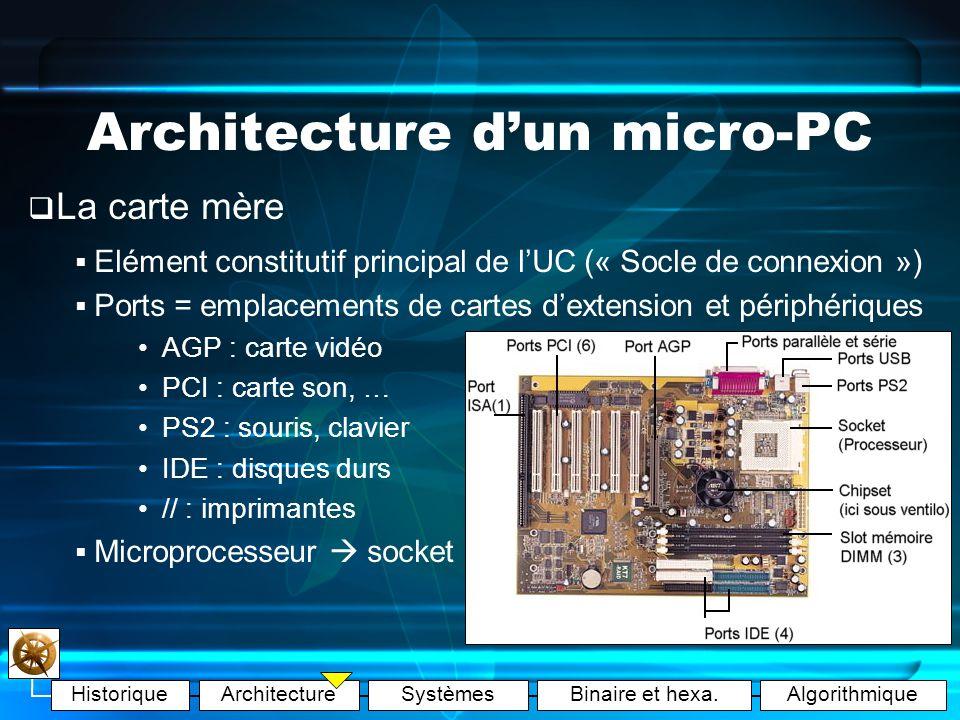 HistoriqueArchitectureSystèmesBinaire et hexa.Algorithmique Architecture dun micro-PC Processeur (CPU) Mémoire principale (M.P.) Unité de commande Unité de traitements U.A.L.