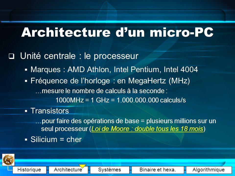 HistoriqueArchitectureSystèmesBinaire et hexa.Algorithmique Architecture dun micro-PC La carte mère Elément constitutif principal de lUC (« Socle de connexion ») Ports = emplacements de cartes dextension et périphériques AGP : carte vidéo PCI : carte son, … PS2 : souris, clavier IDE : disques durs // : imprimantes Microprocesseur socket