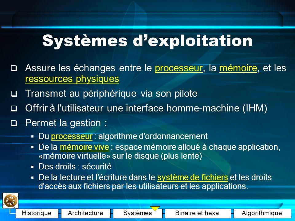 HistoriqueArchitectureSystèmesBinaire et hexa.Algorithmique Systèmes dexploitation Operating System (O.S.) Deux fonctions principales : gérer les ressources de linstallation matérielle assurer un ensemble de services (Interface Homme Machine - IHM) Qualités dun O.S.