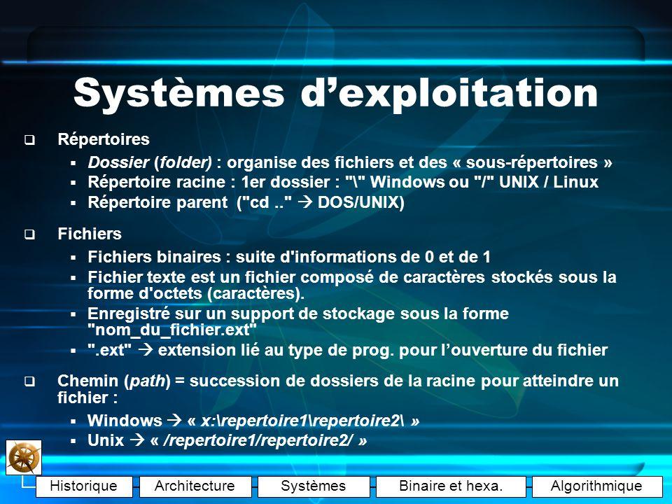 HistoriqueArchitectureSystèmesBinaire et hexa.Algorithmique Systèmes dexploitation Comment fonctionne un O.S.