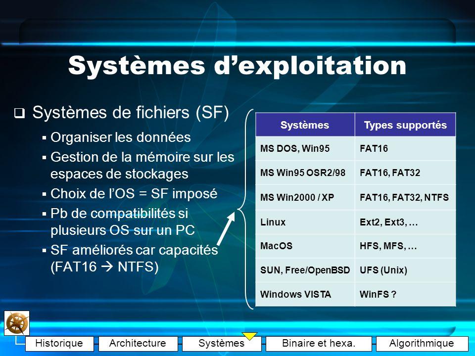 HistoriqueArchitectureSystèmesBinaire et hexa.Algorithmique Systèmes dexploitation : marché Distributions Linux : Windows : Autres :