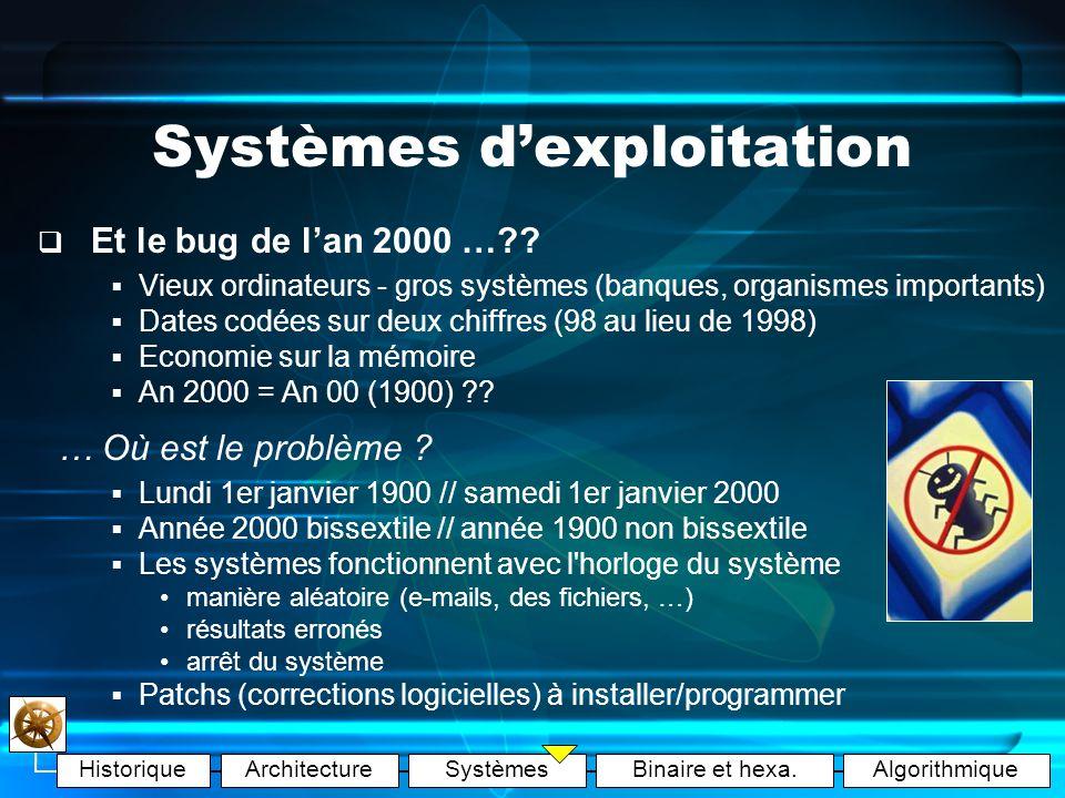 HistoriqueArchitectureSystèmesBinaire et hexa.Algorithmique Systèmes dexploitation Systèmes de fichiers (SF) Organiser les données Gestion de la mémoire sur les espaces de stockages Choix de lOS = SF imposé Pb de compatibilités si plusieurs OS sur un PC SF améliorés car capacités (FAT16 NTFS) SystèmesTypes supportés MS DOS, Win95FAT16 MS Win95 OSR2/98FAT16, FAT32 MS Win2000 / XPFAT16, FAT32, NTFS LinuxExt2, Ext3, … MacOSHFS, MFS, … SUN, Free/OpenBSDUFS (Unix) Windows VISTAWinFS ?