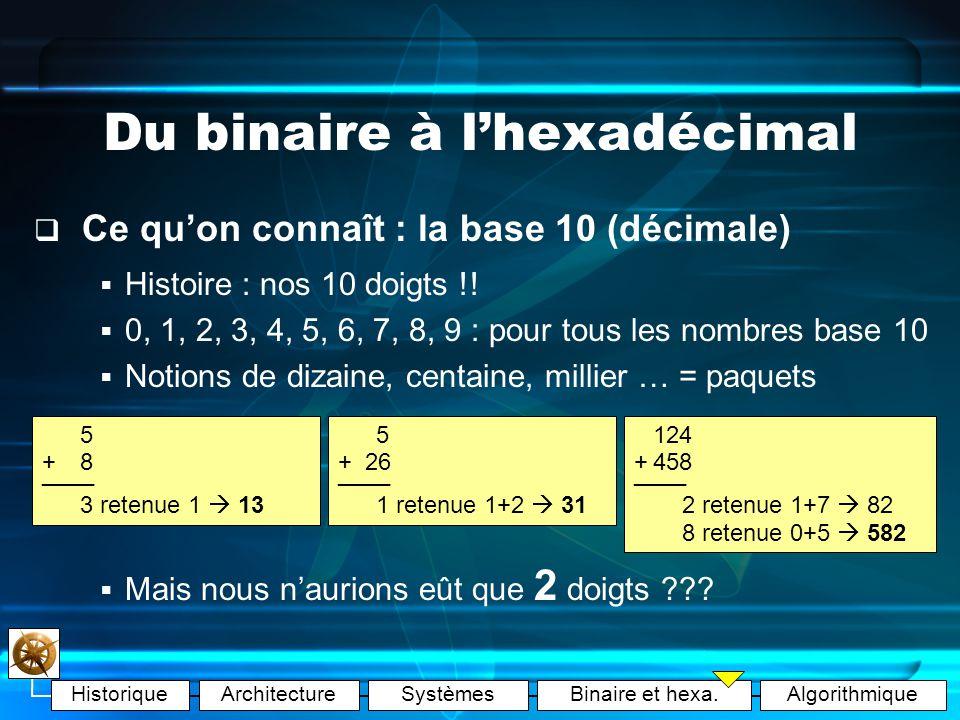 HistoriqueArchitectureSystèmesBinaire et hexa.Algorithmique Systèmes dexploitation Et le bug de lan 2000 …?.